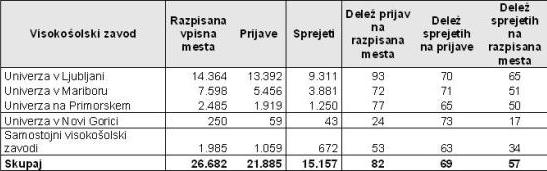 Rezultati glede vpisa v 1. letnik 2010/11
