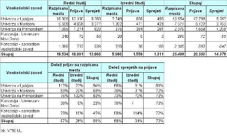 Rezultati prijave za vpis na dodiplomski in enovit magistrski študij za študijsko leto 2011/12