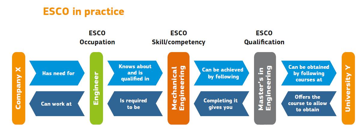 ESCO – Evropska klasifikacija spretnosti/ kompetenc, kvalifikacij in poklicev