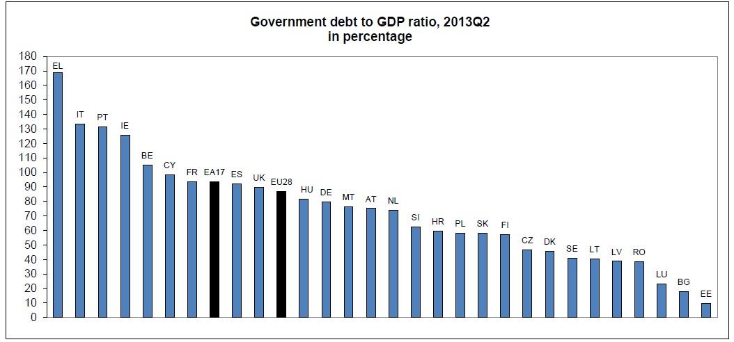 Eurostat: V drugem četrtletju 2013 Slovenija 3. v EU po rasti deleža javnega dolga glede na BDP