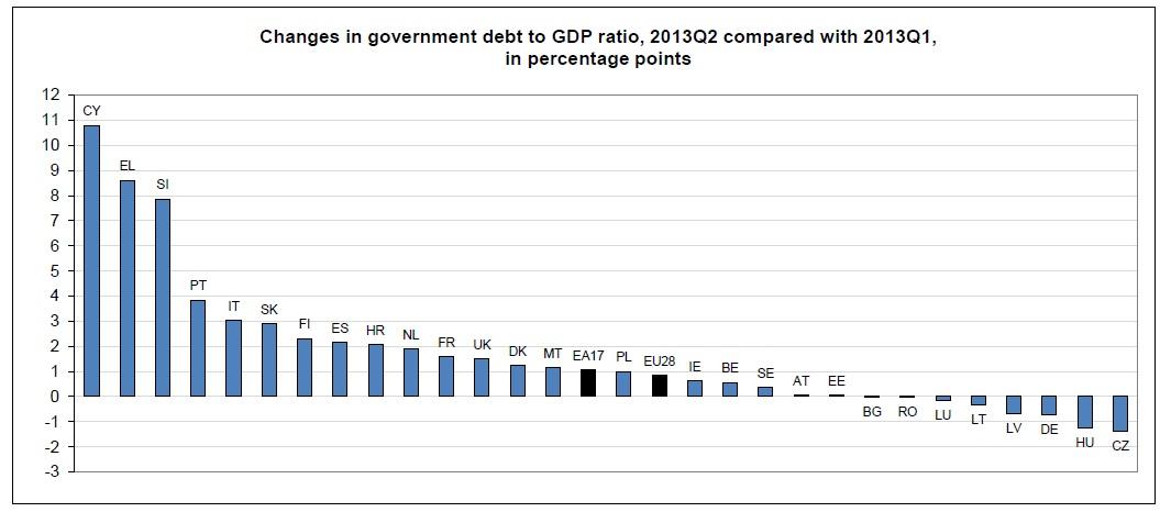 13-10-28-eurostat spremembe v javenm dolgu