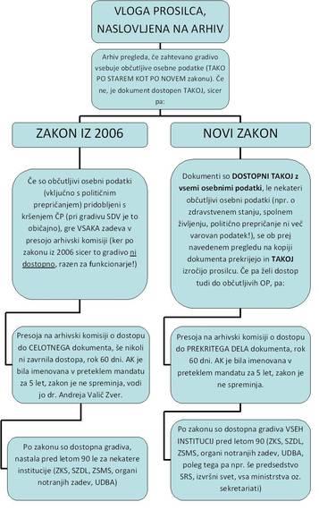 Kratka primerjava zakonov o varstvu arhivskega gradiva
