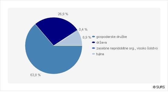 Bruto domači izdatki za RRD po virih financiranja 2013