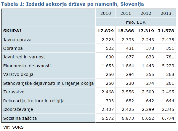 Izdatki sektorja države po namenih 2013