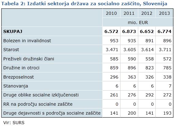 Izdatki sektorja države za socialno zaščito 2013