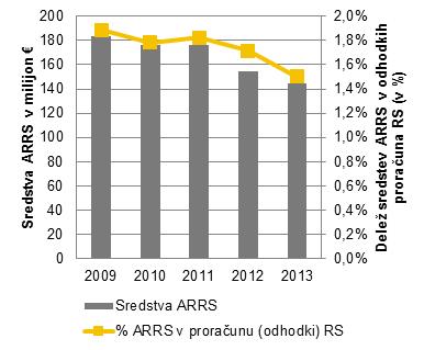 Upravni odbor ARRS ob sprejemu letnega poročila za 2014