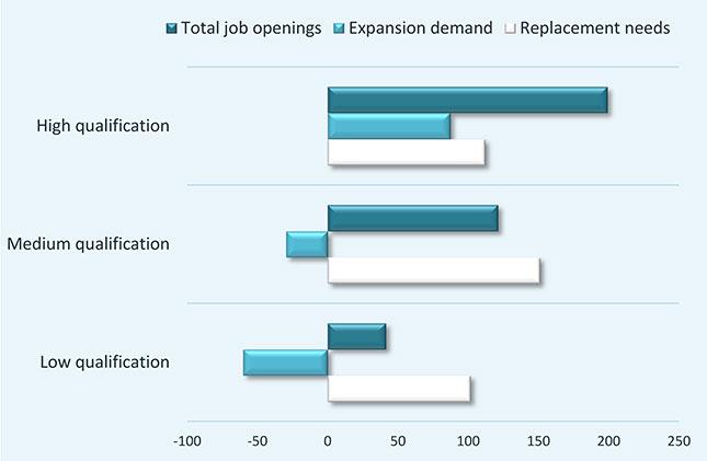 15-09-02-job openings