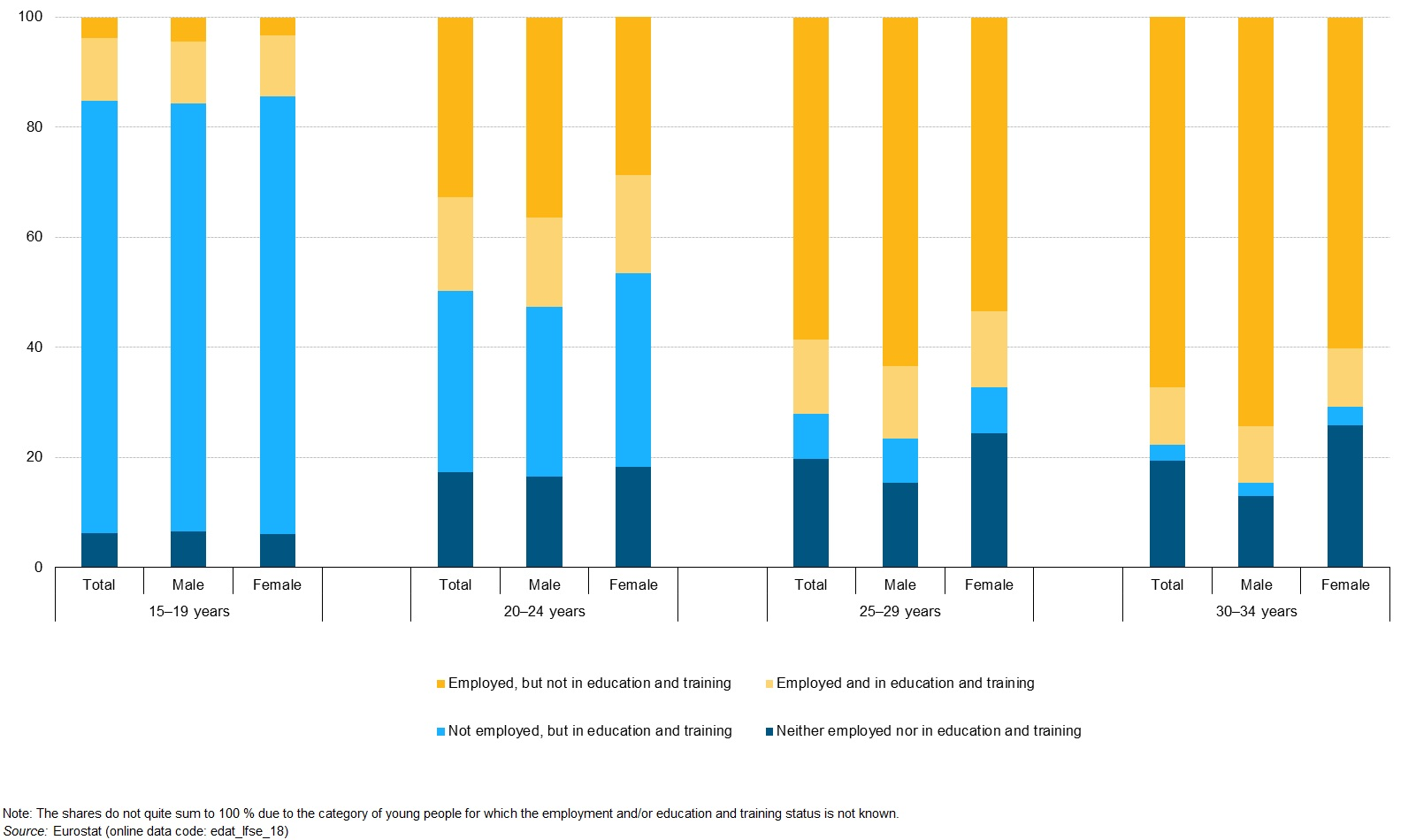 Employment education and training status of young people by age and sex EU-28 2015