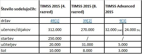 Rezultati raziskav TIMSS 2015