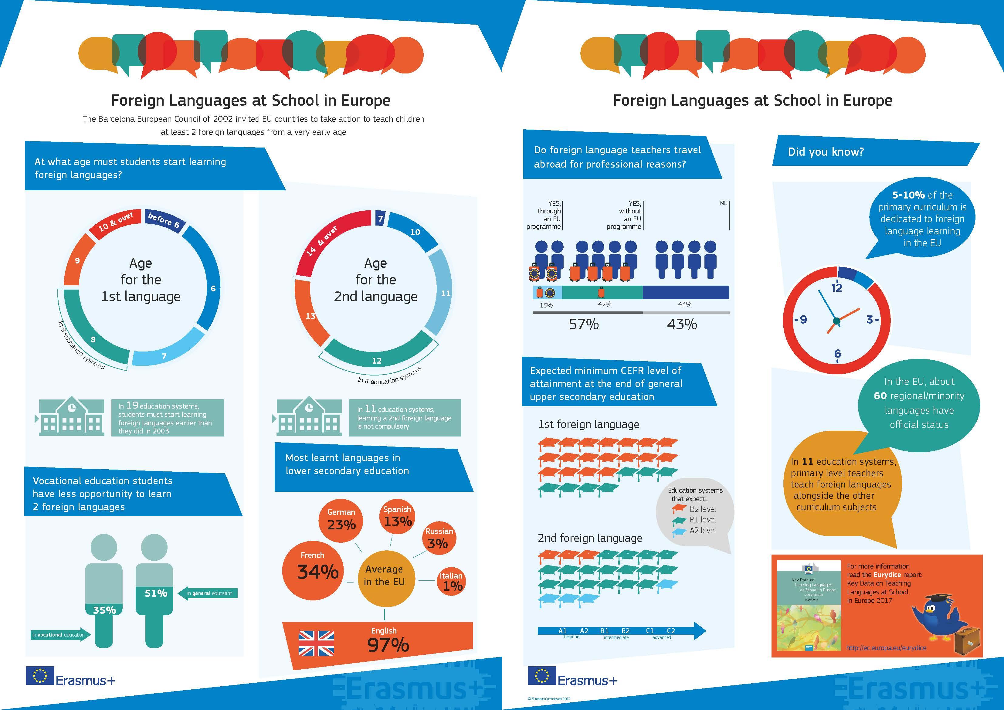 Ob evropskem dnevu jezikov: Infografika, Tuji jeziki v šoli v Evropi 2017