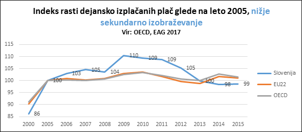 indeks rasti plač nižje sekundarno