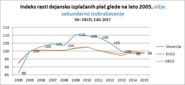 indeks rasti plač višje sekundarno