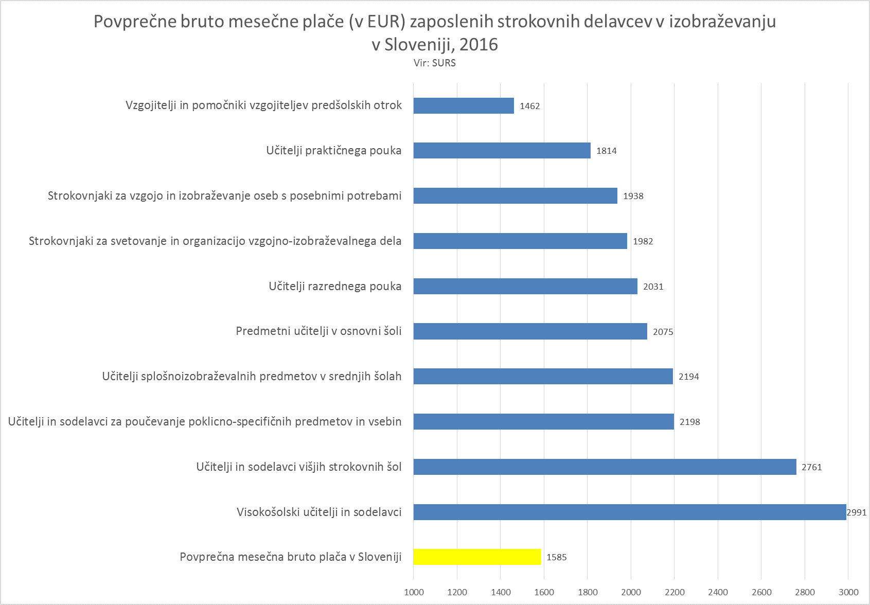 Podatki o plačah učiteljev