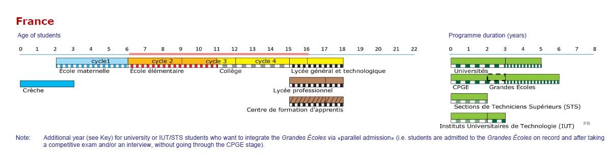 diagram Francija