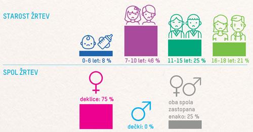 Spletno oko: žrtve večinoma deklice, stare do 10 let